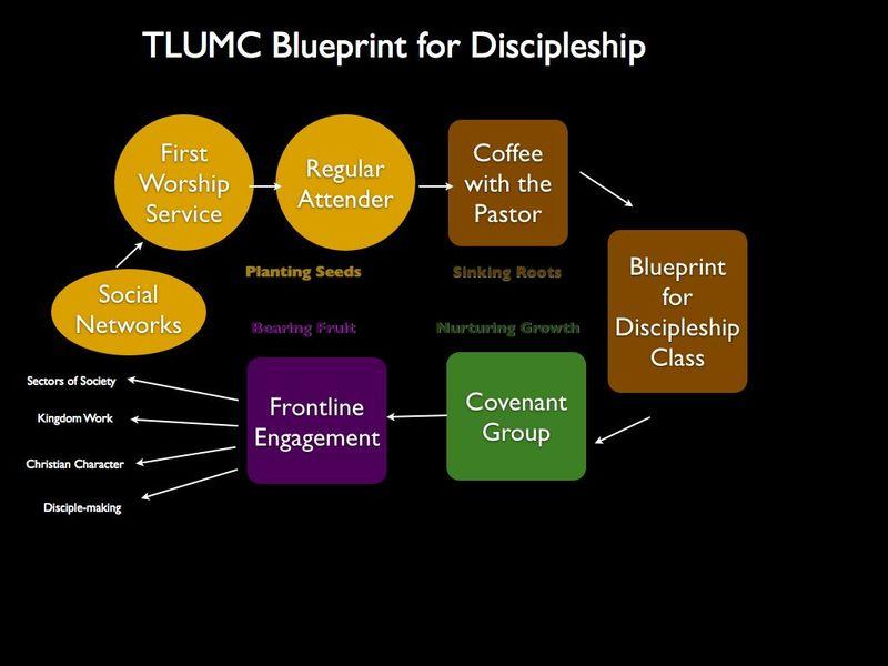 Discipleship Flow Chart.001